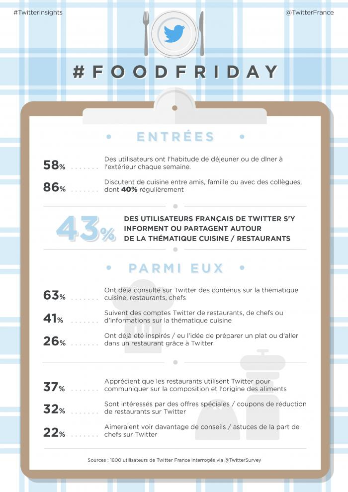 FoodFriday_Infographie
