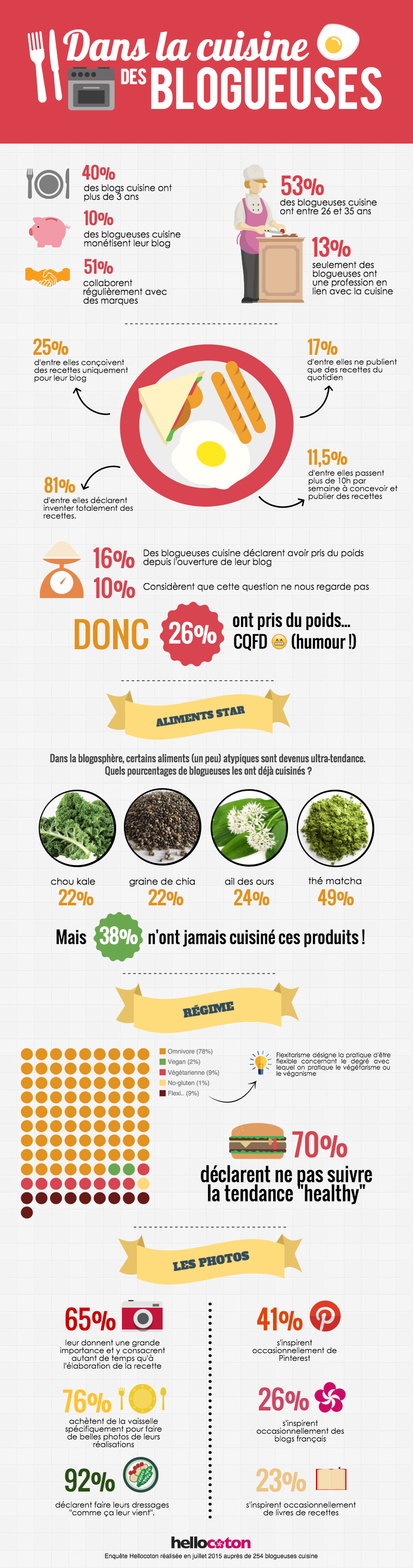 infographie-blogueuses-cuisine