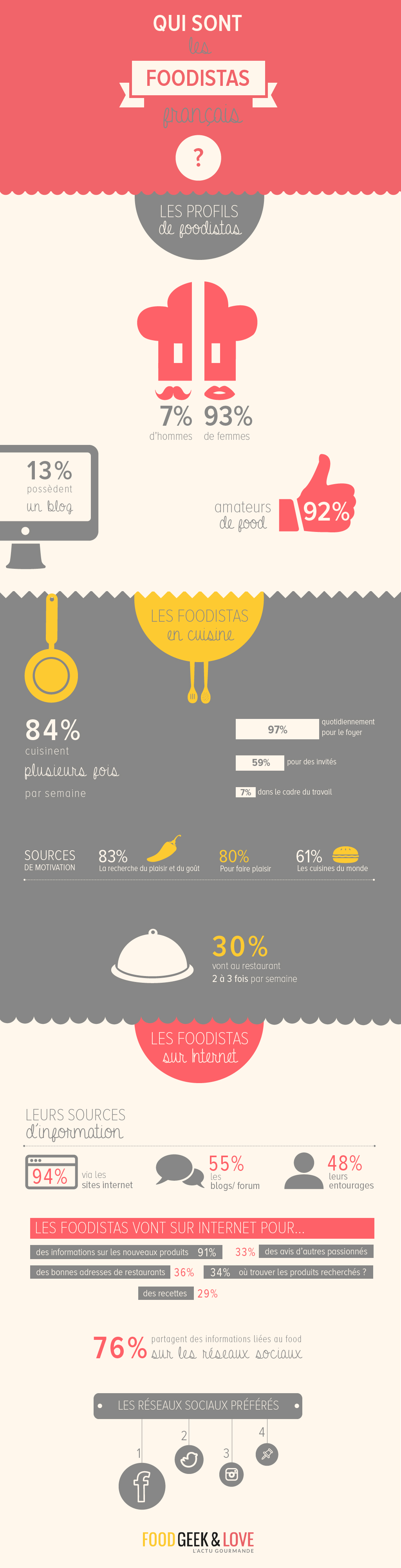 Infographie-foodista