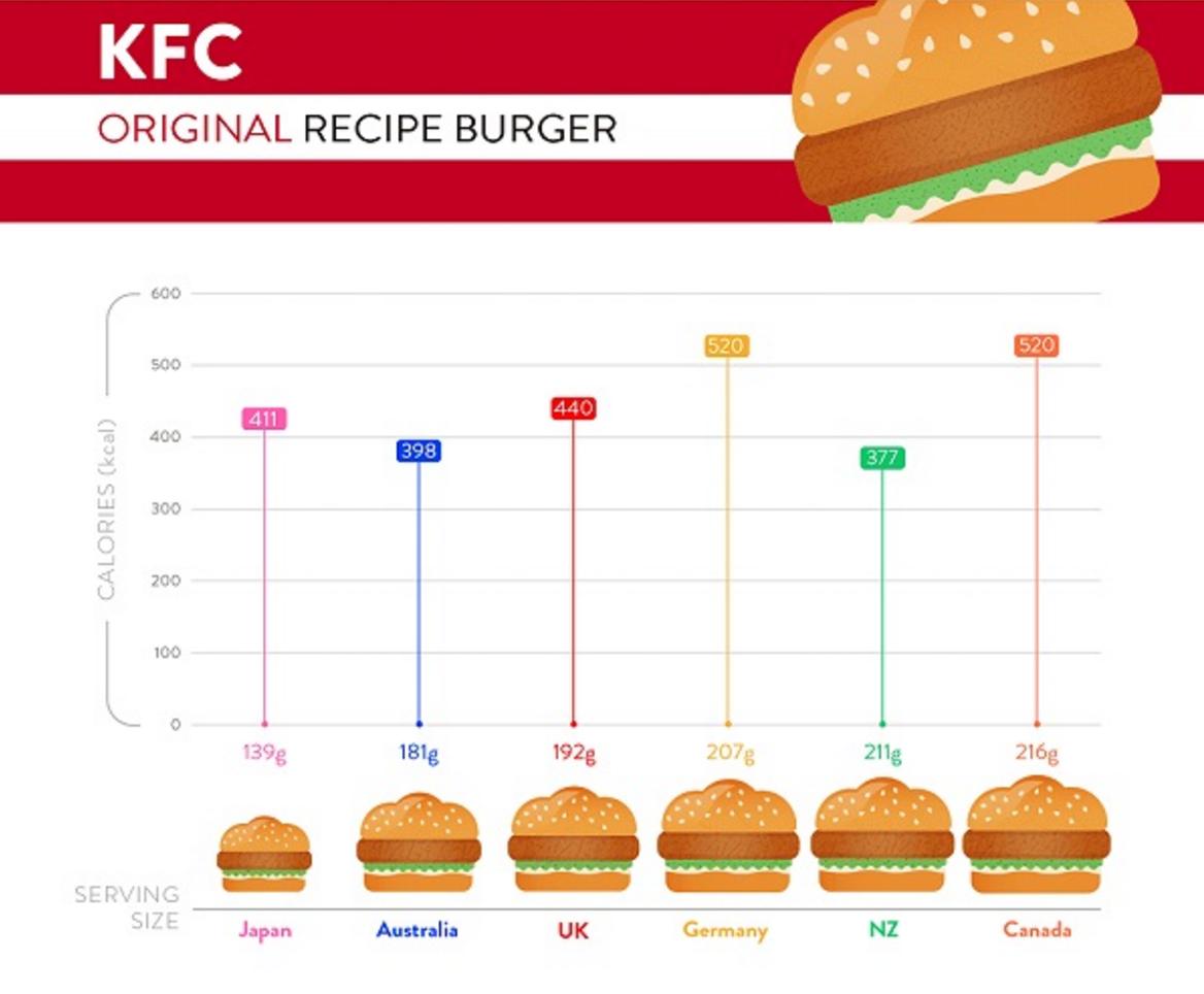 kfc-portion